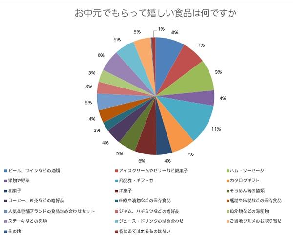お中元にもらって嬉しい食品のアンケート結果のグラフ